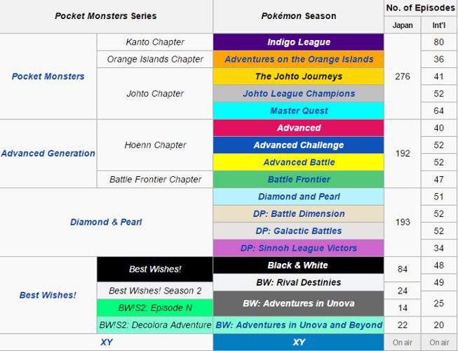 pokemon serie